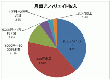お悩みコンテンツアフィリエイト・月額アフィリエイト収入.PNG